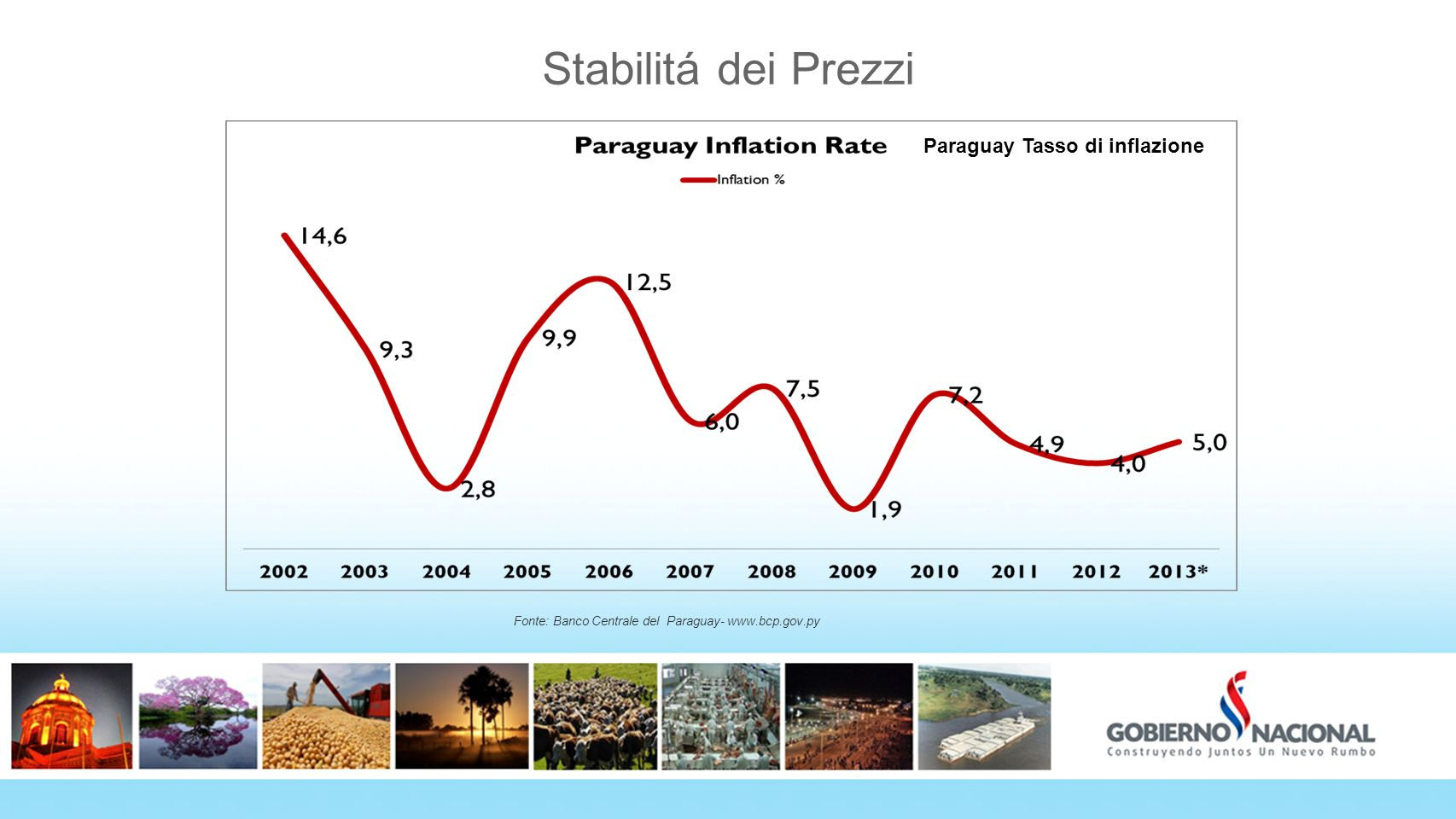 Stabilitá dei Prezzi Fonte: Banco Centrale del Paraguay- www.bcp.gov.py Paraguay Tasso di inflazione