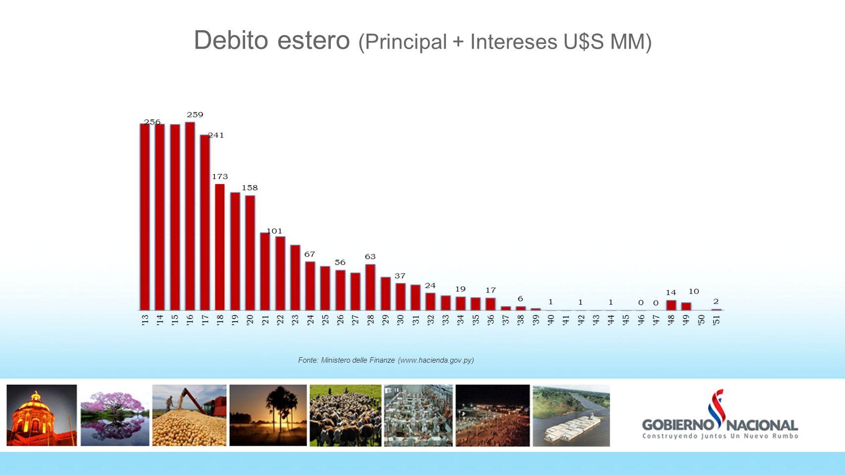 Debito estero (Principal + Intereses U$S MM) Fonte: Ministero delle Finanze (www.hacienda.gov.py)