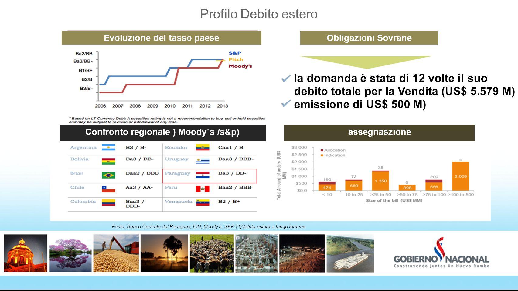 Profilo Debito estero Evoluzione del tasso paese Confronto regionale ) Moody´s /s&p) la domanda è stata di 12 volte il suo debito totale per la Vendit