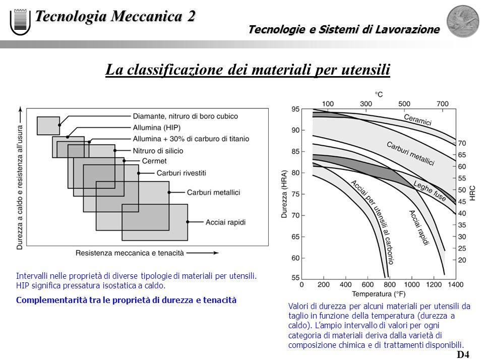 D5 Tecnologie e Sistemi di Lavorazione Tecnologia Meccanica 2 La classificazione dei materiali per utensili