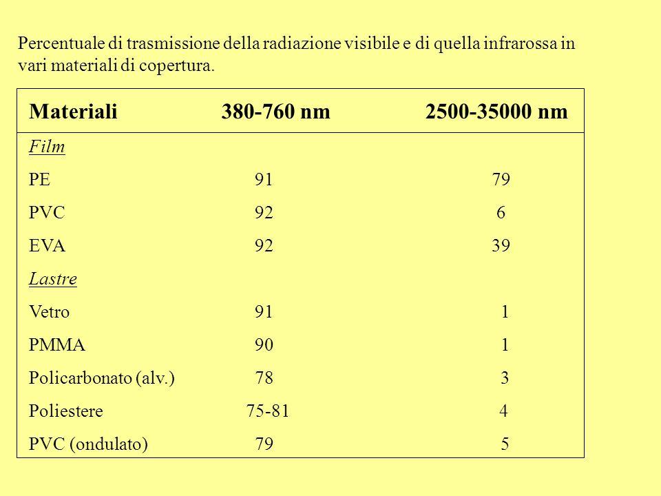 Percentuale di trasmissione della radiazione visibile e di quella infrarossa in vari materiali di copertura. Materiali 380-760 nm2500-35000 nm Film PE