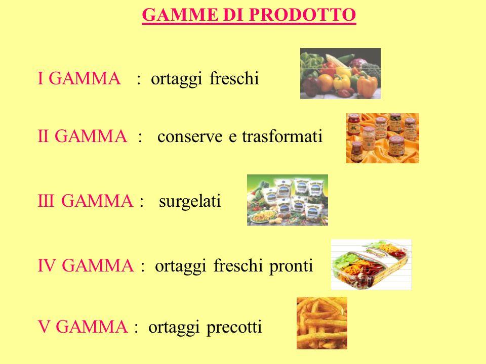 GAMME DI PRODOTTO I GAMMA : ortaggi freschi V GAMMA : ortaggi precotti II GAMMA : conserve e trasformati III GAMMA : surgelati IV GAMMA : ortaggi fres