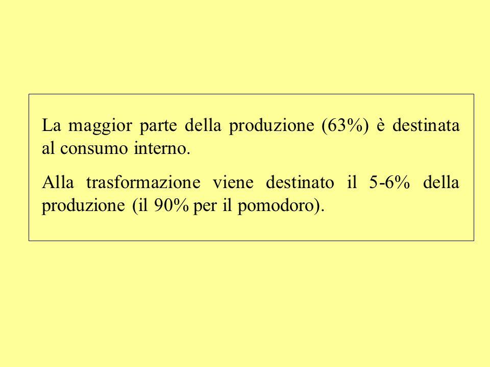 La maggior parte della produzione (63%) è destinata al consumo interno. Alla trasformazione viene destinato il 5-6% della produzione (il 90% per il po