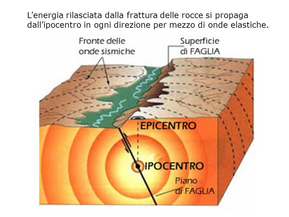 Lenergia rilasciata dalla frattura delle rocce si propaga dallipocentro in ogni direzione per mezzo di onde elastiche.