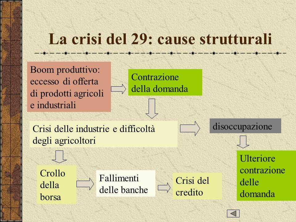 La crisi del 29: cause strutturali Boom produttivo: eccesso di offerta di prodotti agricoli e industriali Contrazione della domanda Crisi delle industrie e difficoltà degli agricoltori disoccupazione Ulteriore contrazione delle domanda Crollo della borsa Crisi del credito Fallimenti delle banche