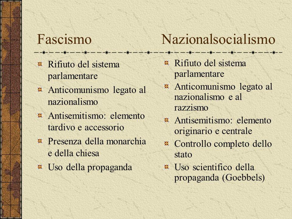 Fascismo Nazionalsocialismo Rifiuto del sistema parlamentare Anticomunismo legato al nazionalismo Antisemitismo: elemento tardivo e accessorio Presenz