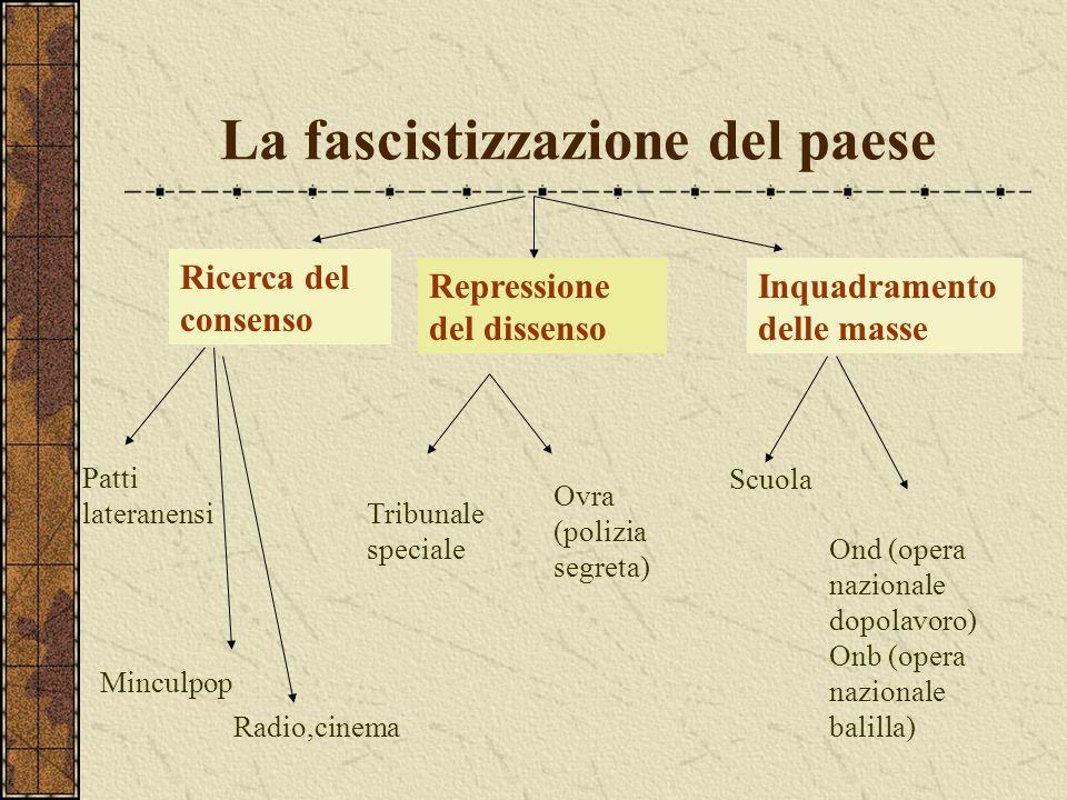 La fascistizzazione del paese Ricerca del consenso Repressione del dissenso Inquadramento delle masse Tribunale speciale Ovra (polizia segreta) Patti