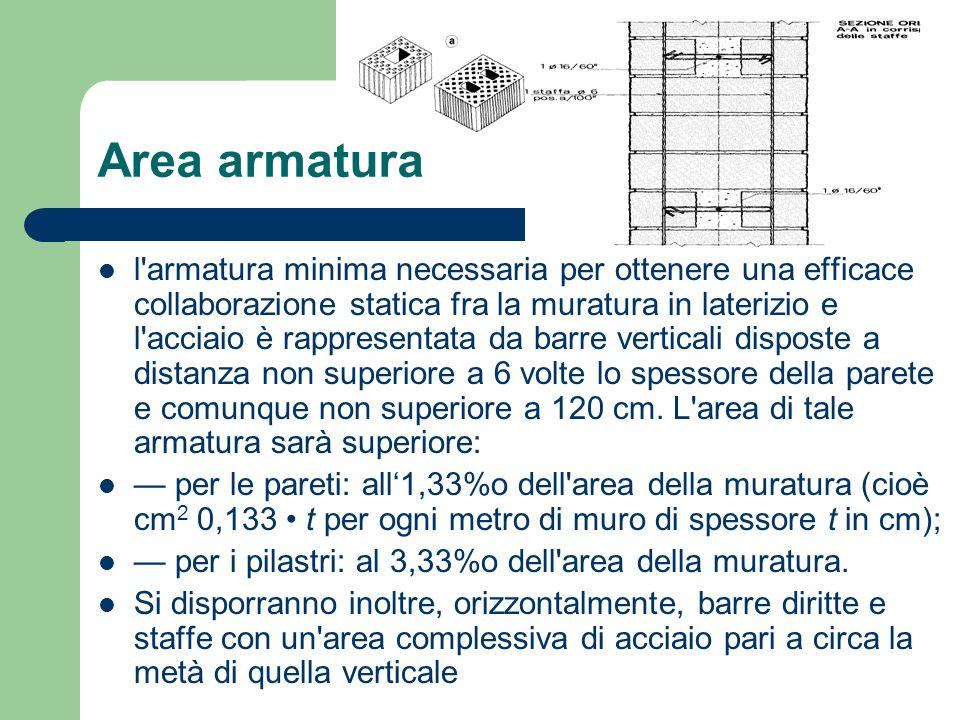 Area armatura l'armatura minima necessaria per ottenere una efficace collaborazione statica fra la muratura in laterizio e l'acciaio è rappresentata d