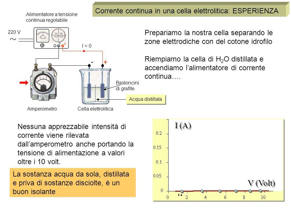 Corrente continua in una cella elettrolitica: ESPERIENZA 220 V + - + - A Cella elettroliticaAmperometro I = 0 Alimentatore a tensione continua regolab