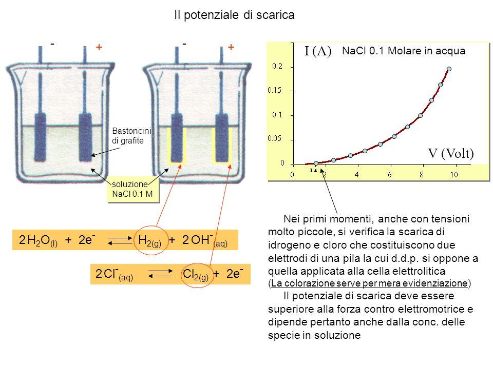 V (Volt) I (A) NaCl 0.1 Molare in acqua Bastoncini di grafite Il potenziale di scarica + - + - soluzione NaCl 0.1 M soluzione NaCl 0.1 M 2 H 2 O (l) +