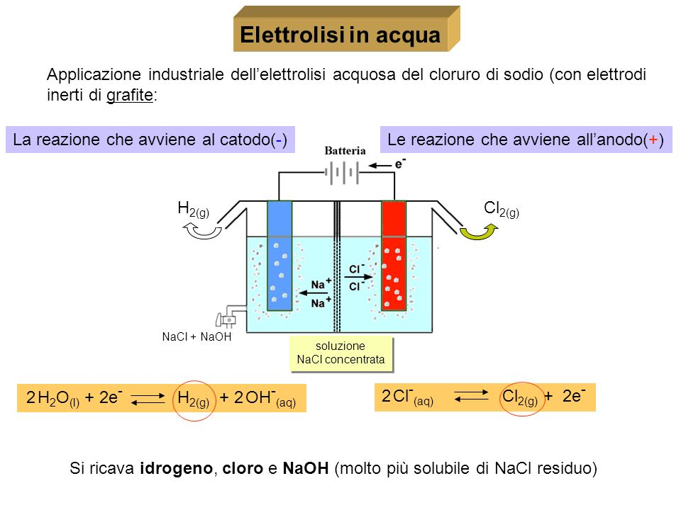 2 H 2 O (l) + 2e - H 2(g) + 2 OH - (aq) 2 Cl - (aq) Cl 2(g) + 2e - Elettrolisi in acqua soluzione NaCl concentrata soluzione NaCl concentrata La reazi