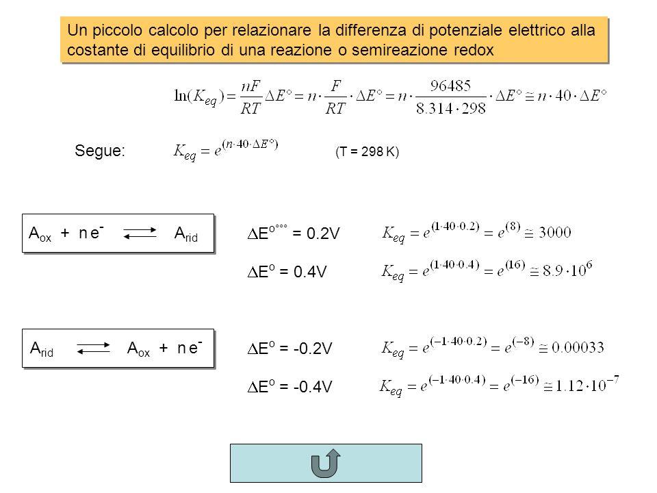 Un piccolo calcolo per relazionare la differenza di potenziale elettrico alla costante di equilibrio di una reazione o semireazione redox A ox + n e -