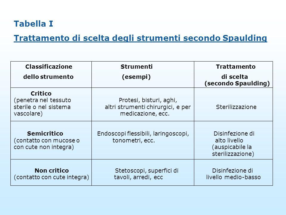 Tabella I Trattamento di scelta degli strumenti secondo Spaulding Classificazione Strumenti Trattamento dello strumento (esempi) di scelta (secondo Sp