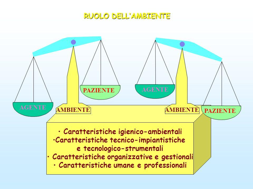 INFEZIONIOSPEDALIERE AMBIENTEFISICO FARMACI ALIMENTI SERBATOI, VEICOLI E MECCANISMI DI TRASMISSIONE PRESIDIMEDICO-CHIRURGICI PERSONALE ATTREZZATUREARREDI