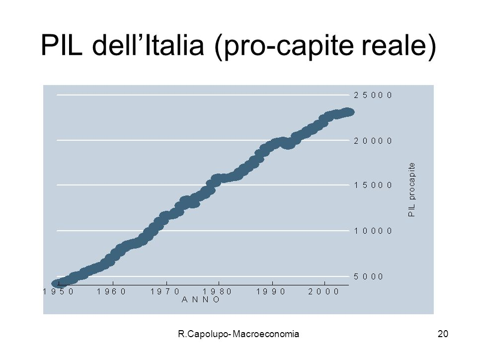 R.Capolupo- Macroeconomia20 PIL dellItalia (pro-capite reale)