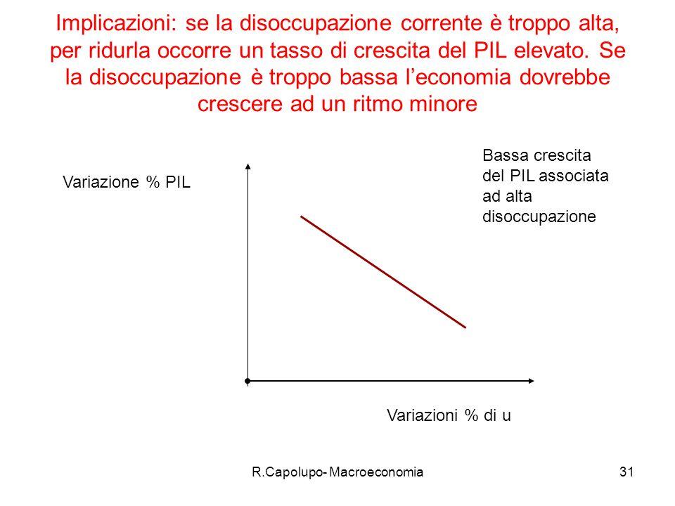 R.Capolupo- Macroeconomia31 Implicazioni: se la disoccupazione corrente è troppo alta, per ridurla occorre un tasso di crescita del PIL elevato.