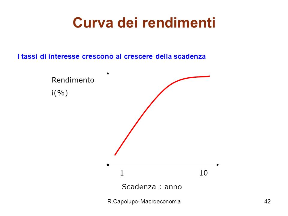 R.Capolupo- Macroeconomia42 Curva dei rendimenti I tassi di interesse crescono al crescere della scadenza Scadenza : anno Rendimento i(%) 110