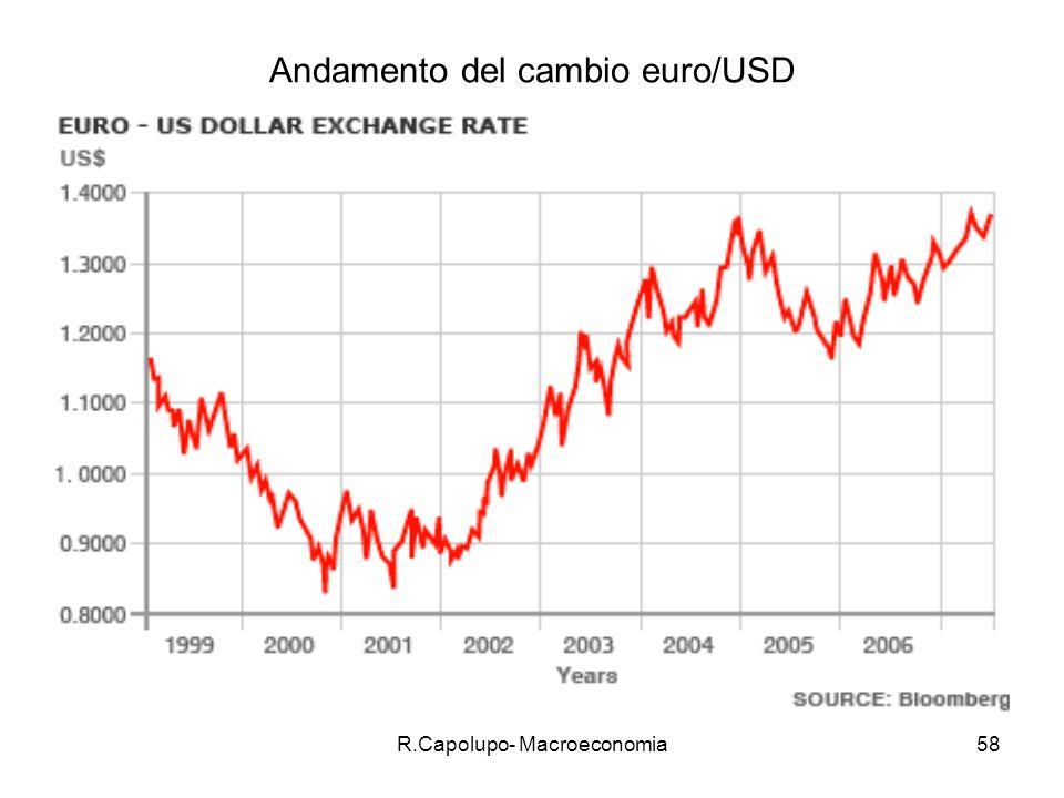 R.Capolupo- Macroeconomia58 Andamento del cambio euro/USD
