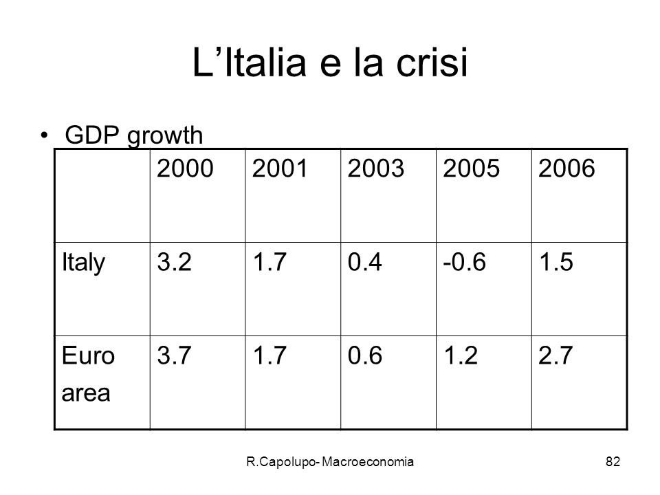 R.Capolupo- Macroeconomia82 LItalia e la crisi GDP growth 20002001200320052006 Italy3.21.70.4-0.61.5 Euro area 3.71.70.61.22.7