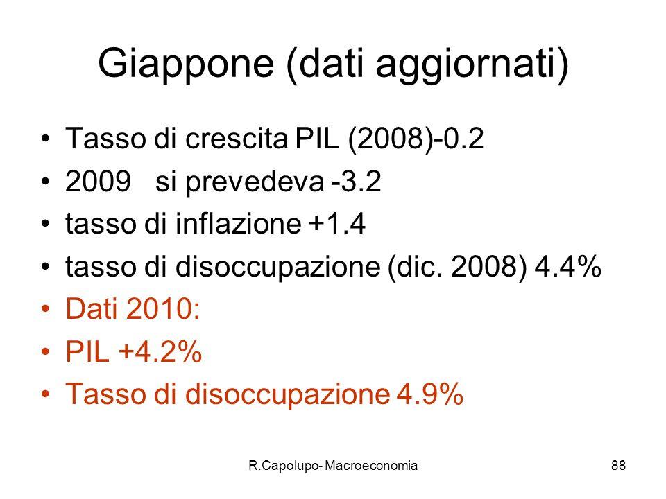R.Capolupo- Macroeconomia88 Giappone (dati aggiornati) Tasso di crescita PIL (2008)-0.2 2009 si prevedeva -3.2 tasso di inflazione +1.4 tasso di disoccupazione (dic.