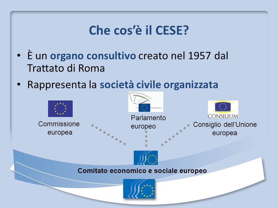 Che cosè il CESE? È un organo consultivo creato nel 1957 dal Trattato di Roma Rappresenta la società civile organizzata Parlamento europeo Consiglio d