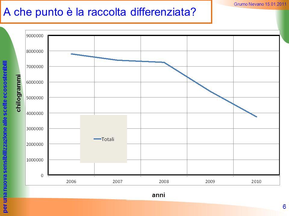 per una nuova sensibilizzazione alle scelte ecosostenibili Grumo Nevano 15.01.2011 A che punto è la raccolta differenziata? 6 chilogrammi anni