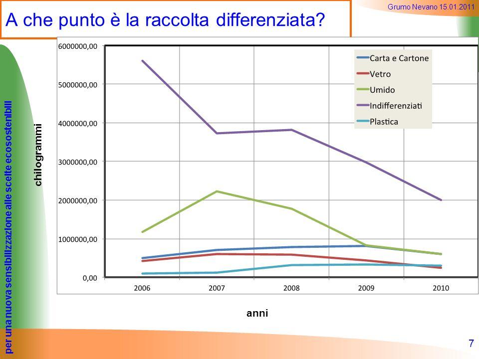 per una nuova sensibilizzazione alle scelte ecosostenibili Grumo Nevano 15.01.2011 A che punto è la raccolta differenziata? 7 chilogrammi anni