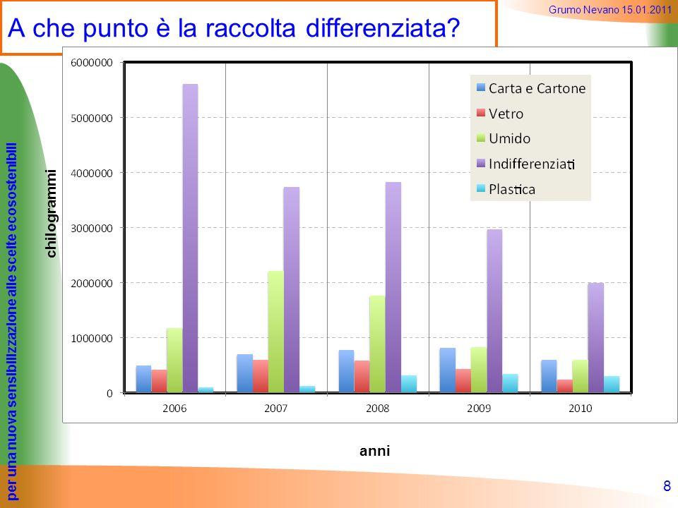 per una nuova sensibilizzazione alle scelte ecosostenibili Grumo Nevano 15.01.2011 A che punto è la raccolta differenziata? 8 anni chilogrammi