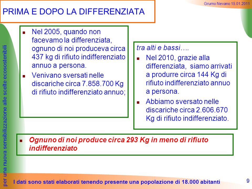 per una nuova sensibilizzazione alle scelte ecosostenibili Grumo Nevano 15.01.2011 PRIMA E DOPO LA DIFFERENZIATA Nel 2005, quando non facevamo la diff