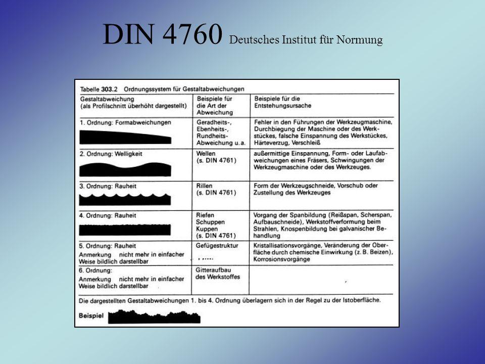 DIN 4760 Deutsches Institut für Normung