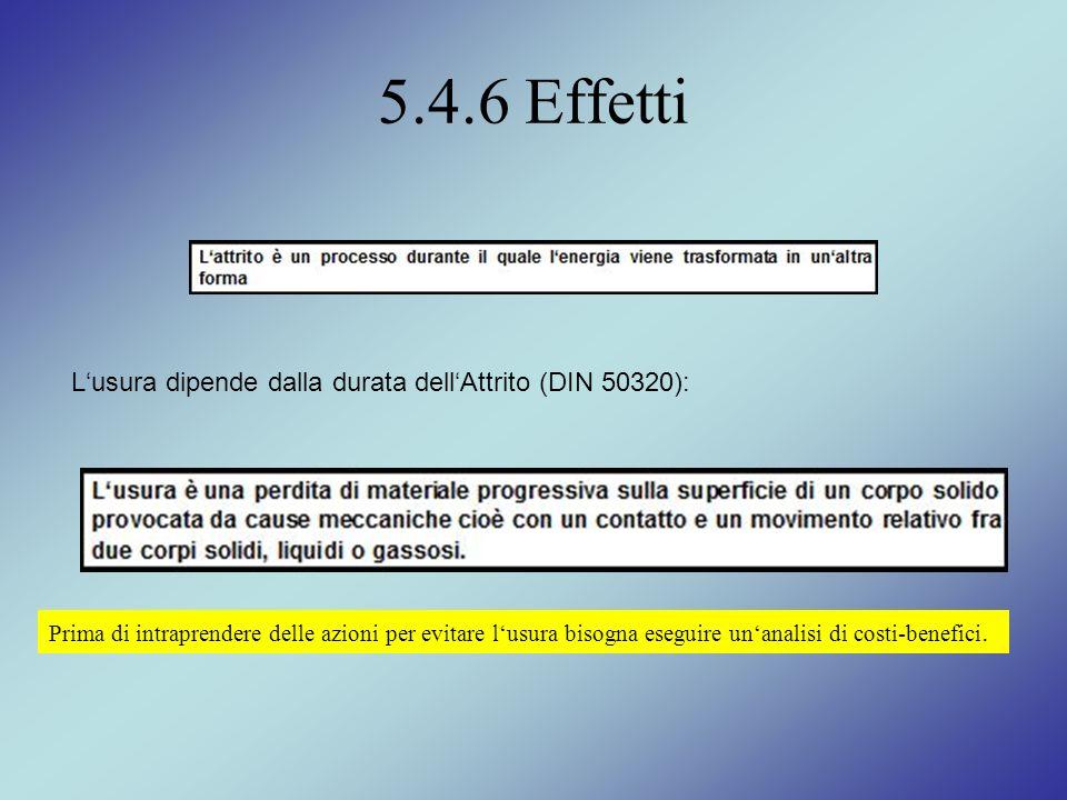 5.4.6 Effetti Lusura dipende dalla durata dellAttrito (DIN 50320): Prima di intraprendere delle azioni per evitare lusura bisogna eseguire unanalisi d