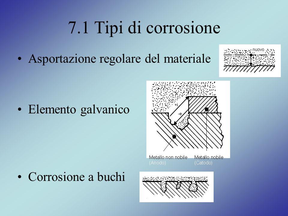 7.1 Tipi di corrosione Asportazione regolare del materiale Elemento galvanico Corrosione a buchi