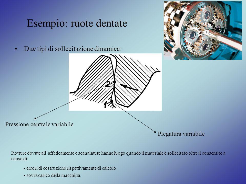 Esempio: ruote dentate Due tipi di sollecitazione dinamica: Piegatura variabile Pressione centrale variabile Rotture dovute allaffaticamento e scanala