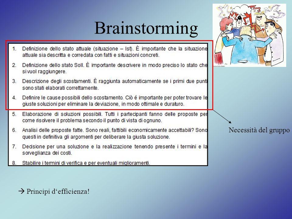 Brainstorming Necessità del gruppo Principi defficienza!