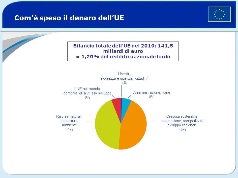 Comè speso il denaro dellUE Bilancio totale dellUE nel 2010: 141,5 miliardi di euro = 1,20% del reddito nazionale lordo Libertà, sicurezza e giustizia