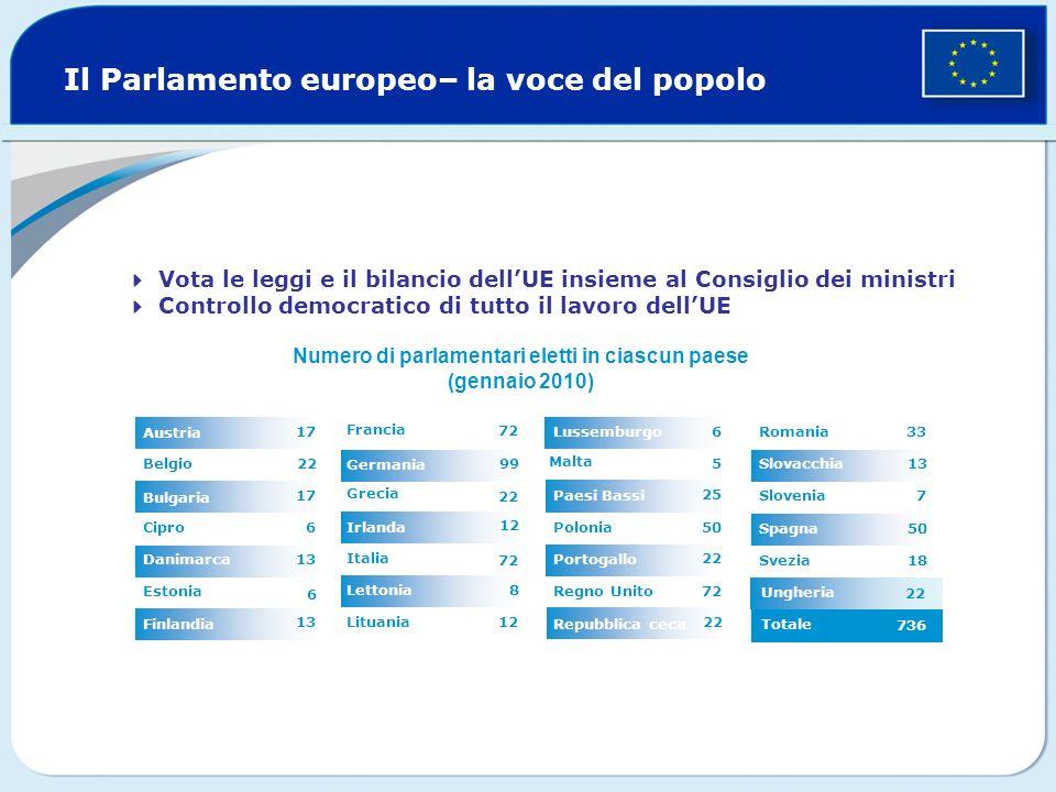 Ungheria Il Parlamento europeo– la voce del popolo 8 12 99 12 72 Lituania Lettonia 72 Italia Irlanda 22 Grecia Germania Francia 13 Finlandia 6 Estonia