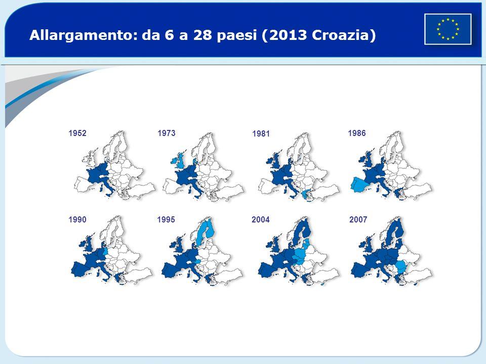 Allargamento: da 6 a 28 paesi (2013 Croazia) 19521973 1981 1986 1990199520042007