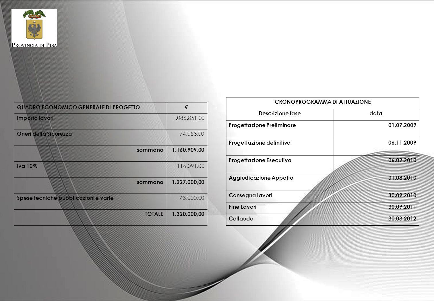 QUADRO ECONOMICO GENERALE DI PROGETTO Importo lavori 1.086.851,00 Oneri della Sicurezza 74.058,00 sommano1.160.909,00 Iva 10% 116.091,00 sommano1.227.