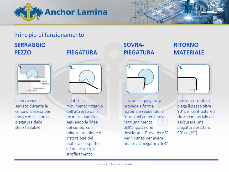 SERRAGGIO PEZZO Il pezzo viene serrato durante la corsa di discesa per mezzo della cam di piegatura dello stelo flessibile. www.anchorlamina.de3 Princ