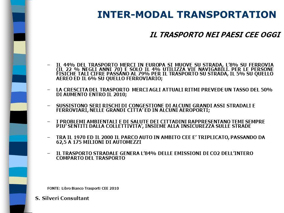 INTER-MODAL TRANSPORTATION –IL 44% DEL TRASPORTO MERCI IN EUROPA SI MUOVE SU STRADA, L8% SU FERROVIA (IL 22 % NEGLI ANNI 70) E SOLO IL 4% UTILIZZA VIE NAVIGABILI.