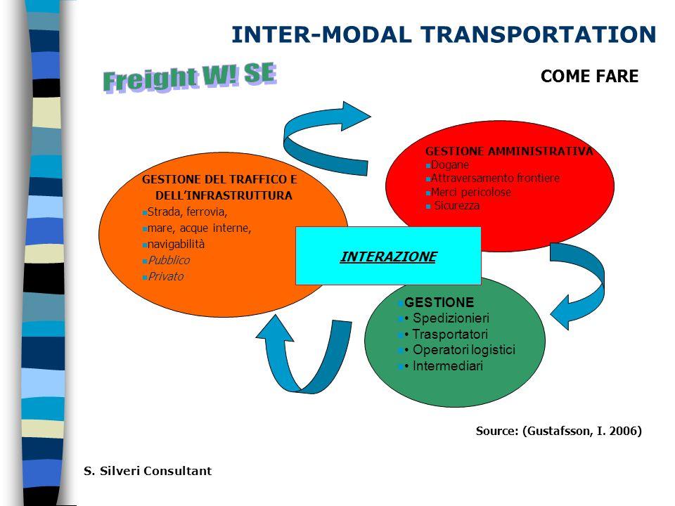 INTER-MODAL TRANSPORTATION Source: (Gustafsson, I.