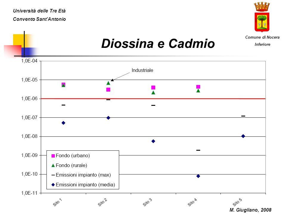 Diossina e Cadmio M.