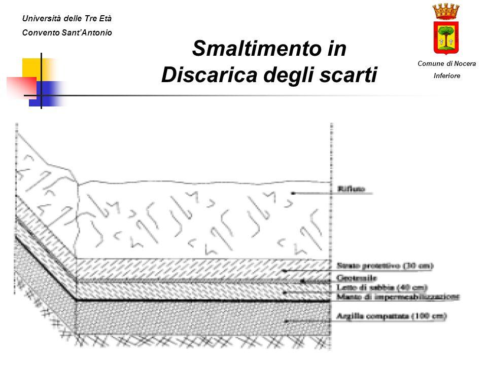 Smaltimento in Discarica degli scarti Università delle Tre Età Convento SantAntonio Comune di Nocera Inferiore