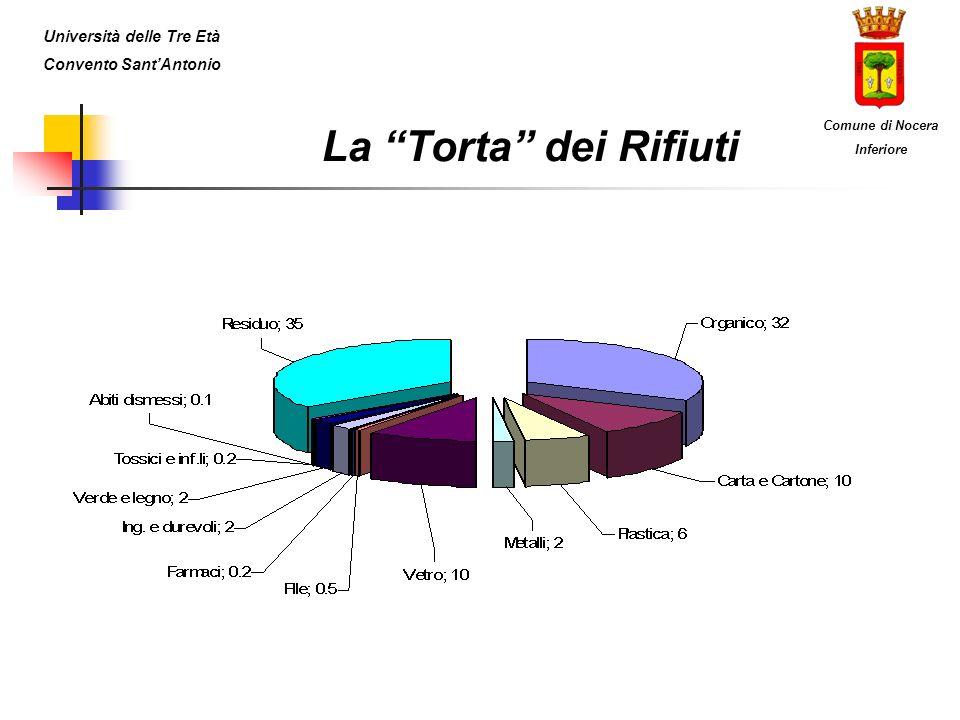 La Torta dei Rifiuti Università delle Tre Età Convento SantAntonio Comune di Nocera Inferiore