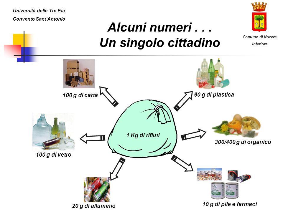Alcuni numeri... Un singolo cittadino 1 Kg di rifiuti 300/400 g di organico 60 g di plastica 10 g di pile e farmaci 100 g di vetro 100 g di carta 20 g