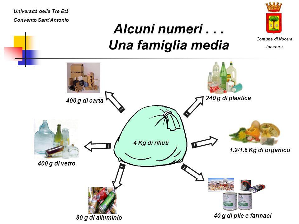 Alcuni numeri... Una famiglia media 4 Kg di rifiuti 1.2/1.6 Kg di organico 240 g di plastica 40 g di pile e farmaci 400 g di vetro 400 g di carta 80 g