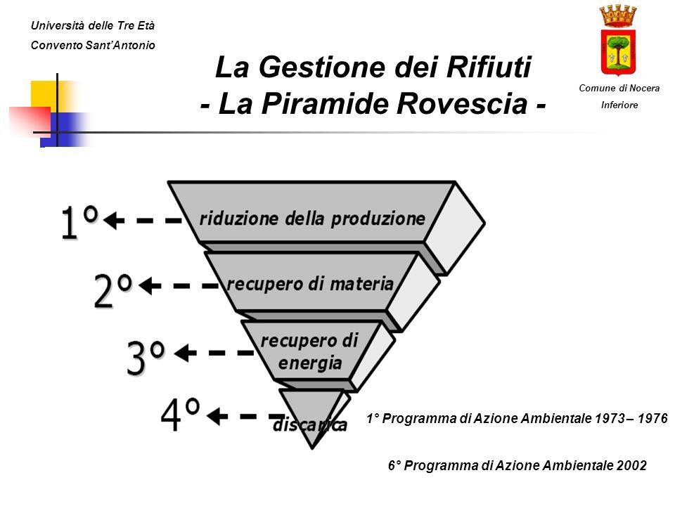 La Gestione dei Rifiuti - La Piramide Rovescia - Università delle Tre Età Convento SantAntonio Comune di Nocera Inferiore 1° Programma di Azione Ambientale 1973 – 1976 6° Programma di Azione Ambientale 2002