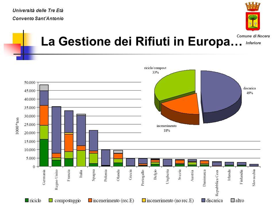 La Gestione dei Rifiuti in Europa… Università delle Tre Età Convento SantAntonio Comune di Nocera Inferiore