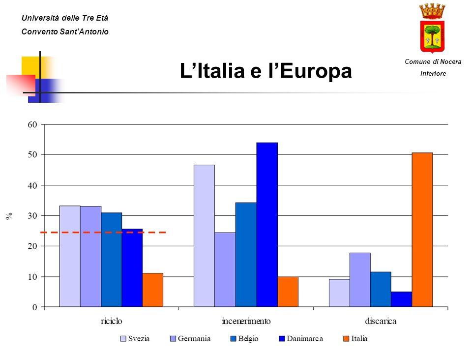 LItalia e lEuropa Università delle Tre Età Convento SantAntonio Comune di Nocera Inferiore