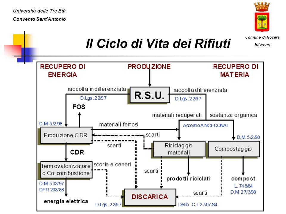 Il Ciclo di Vita dei Rifiuti Università delle Tre Età Convento SantAntonio Comune di Nocera Inferiore